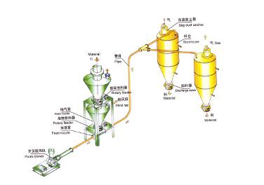 稀相中低压正压气力输送系统